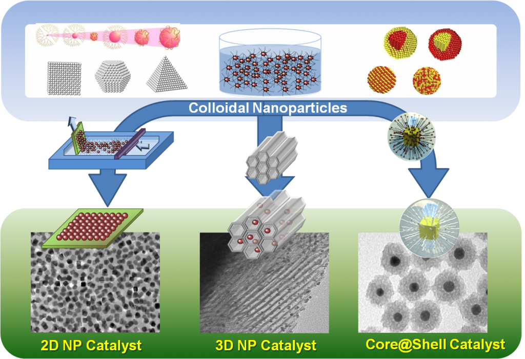 Development of Functional Nanostructured Catalysts