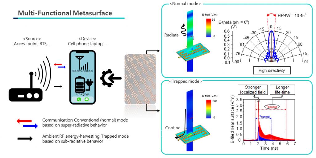 Microwave sensing and metasurfaces