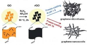 Nanoscale ice-templated