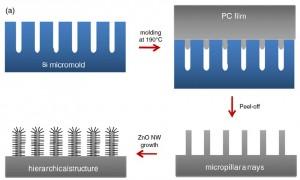 Nanotechnology 2010
