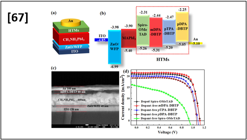 High-performance dopant-free conjugated small molecule-based hole-transport materials for perovskite solar cells