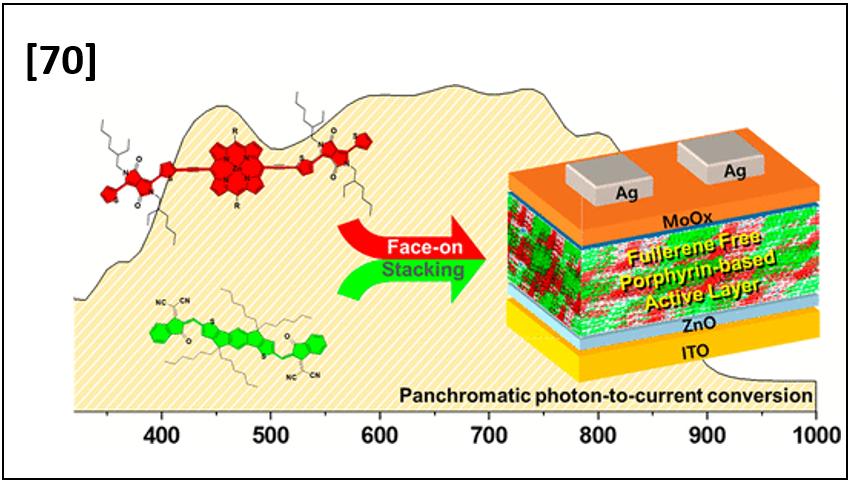 Near Infrared Harvesting Fullerene-Free All-Small-Molecule Organic Solar Cells Based on Porphyrin Donors