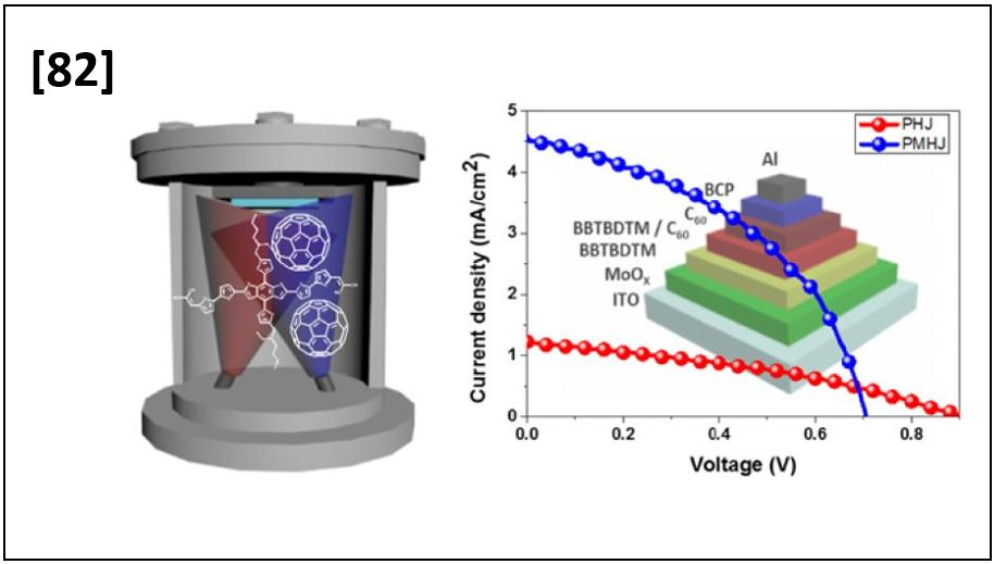 Vacuum-Deposited Organic Solar Cells Based on a Dicyanovinyl terminated Small-Molecule Donor