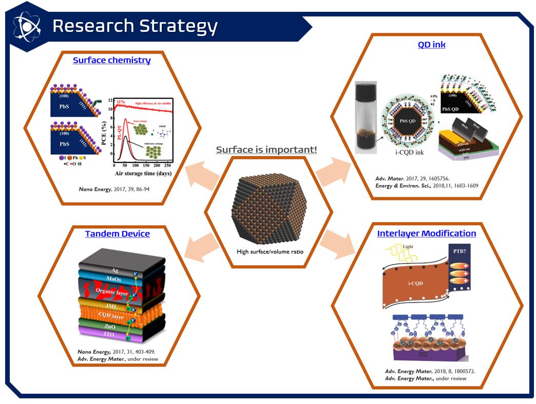 WEB - RESEARCH TOPICS - CQD 3