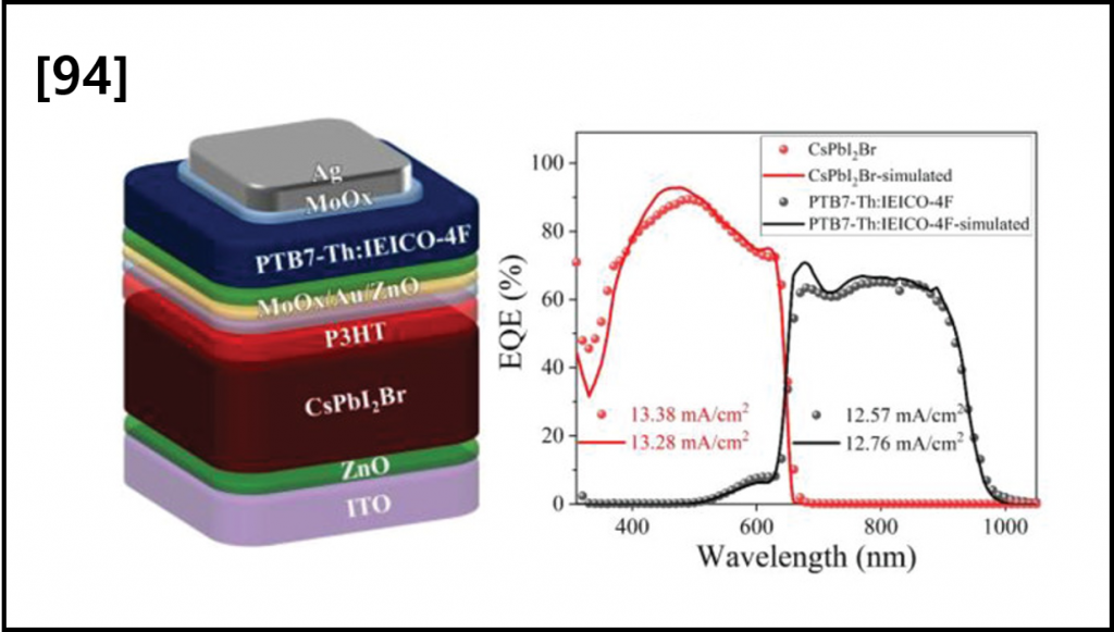 High-Efficiency Solution-Processed Two-Terminal Hybrid Tandem Solar Cells Using Spectrally Matched Inorganic and Organic Photoactive Materials