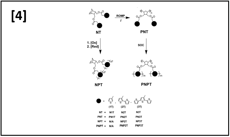 PolyI(thiophene)s Prepared via Electrochemical Solid-State Oxidative Crosslinking, A Comparative Study