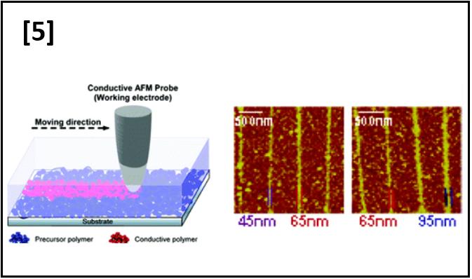 Rapid Direct Nano-writing of Conductive Polymer via Electrochemical Oxidative Nanolithography