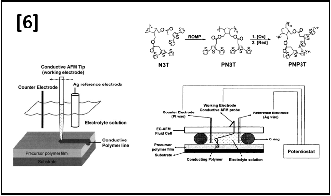 Writing of Conducting Polymers using Nanoelectrochemistry