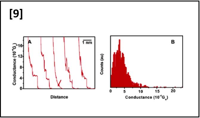 Interpretation of Stochastic Effect in Single Organic Molecule Conductance Measurements