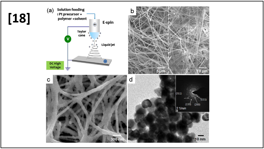 Facile Synthesis of Highly Conductive Platinum Nanofiber Mats as Conducting Core for High Rate Redox Supercapacitor