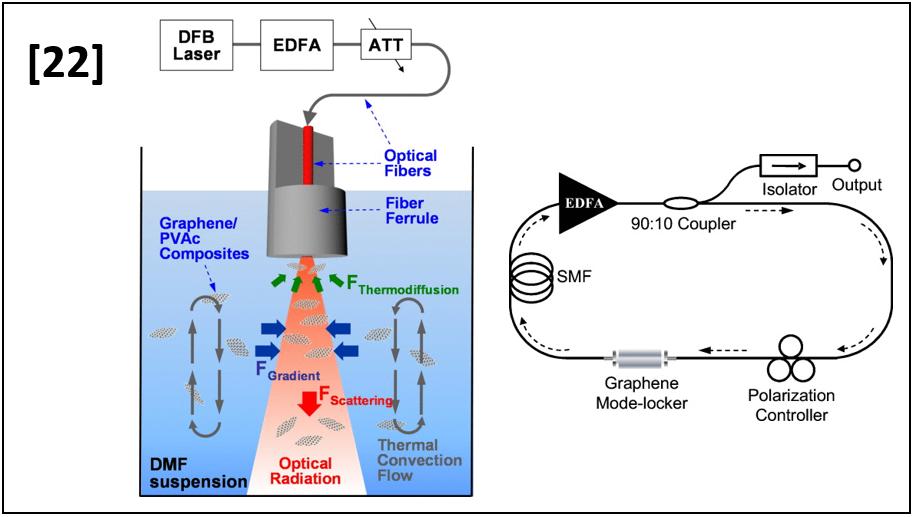 Deformation-immunized optical deposition of graphene for ultafast pulsed lasers