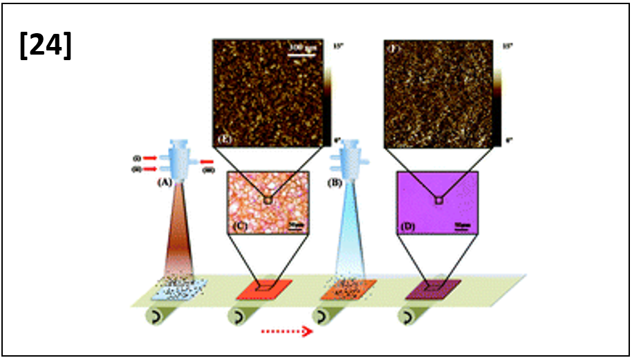 Facile external treatment for efficient nanoscale morphology control of polymer solar cells using a gas-assisted spray method