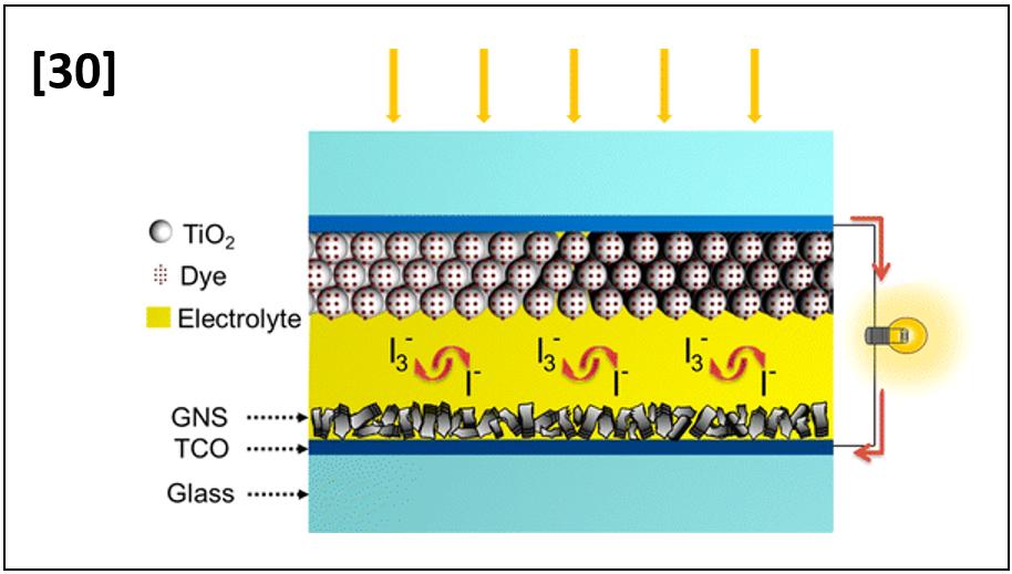 Electrodynamically Sprayed Thin Filmsof Aqueous Dispersible Graphene Nanosheets: Highly Efficient Cathodes for Dye-Sensitized Solar Cells
