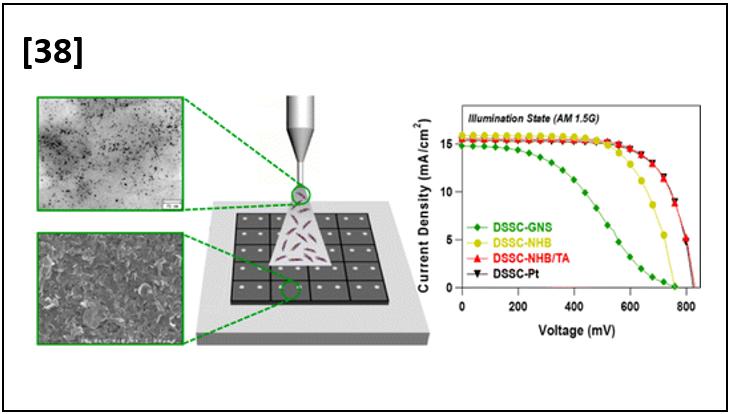 Aqueous Dispersible Graphene/Pt Nanohybrids by Green Chemistry: Application as Cathodes for Dye-Sensitized Solar Cells