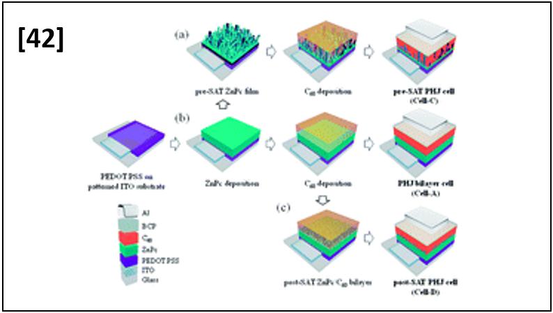 Efficient Solvent-assisted External Treatment for Planar Heterojunction Small-molecule Organic Solar Cells