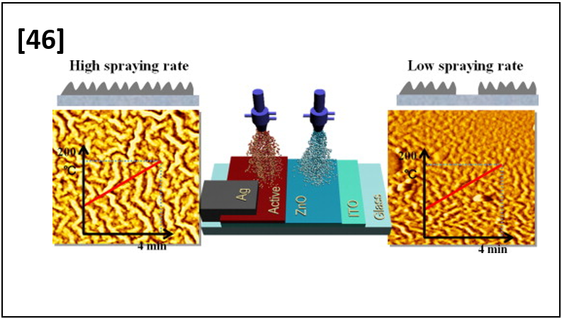 Inverted-Structure Polymer Solar Cells Fabricated by Sequential Spraying of Electron-Transport and Photoactive Layers