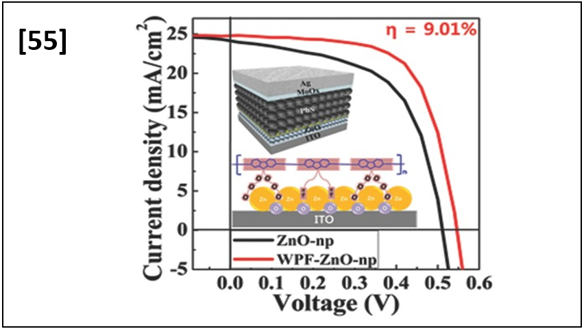 Low-Temperature-Processed 9% Colloidal Quantum Dot Photovoltaic Devices through Interfacial Management of p–n Heterojunction