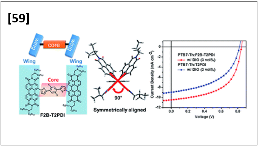 Geometrically Controlled Organic Small Molecule Acceptors for Efficient Fullerene-free Organic Photovoltaic Devices