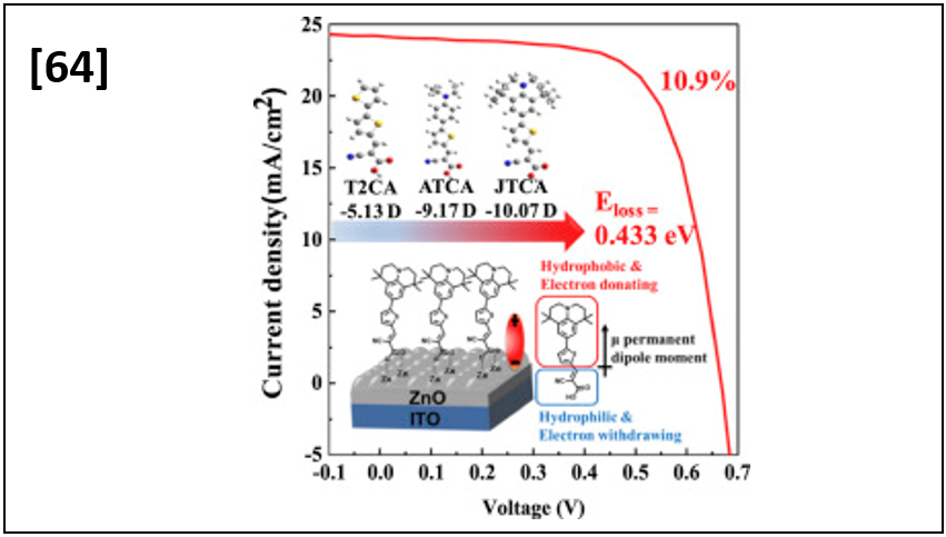 Improved Performance of Colloidal Quantum Dot Solar Cells Using Highelectric-Dipole Self-Assembled Layers