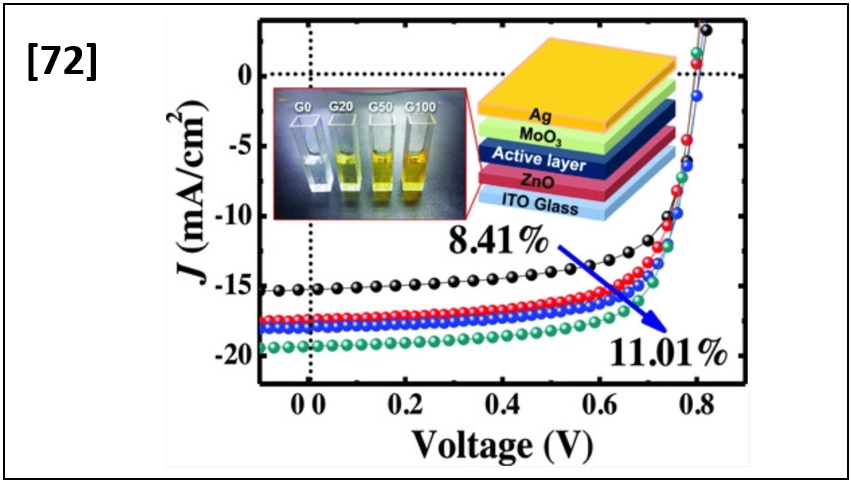 11% Organic Photovoltaic Devices Based on PTB7-Th:PC70BM Photoactive Layers and Irradiation-Assisted ZnO Electron Transport Layers
