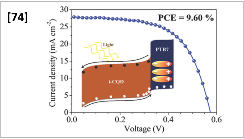 Improved Processability and Efficiency of Colloidal Quantum Dot Solar Cells Based on Organic Hole Transport Layers