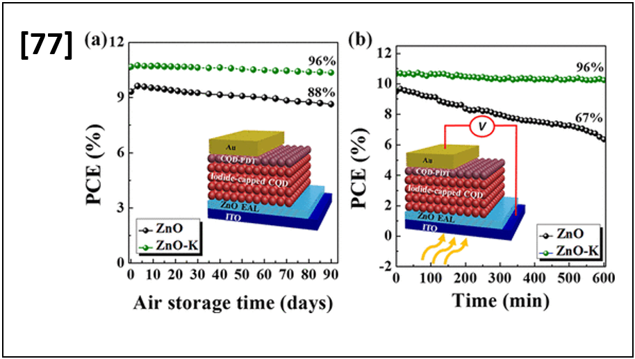 High-Efficiency Air-Stable Colloidal Quantum Dot Solar Cells Based on a Potassium-Doped ZnO Electron-Accepting Layer