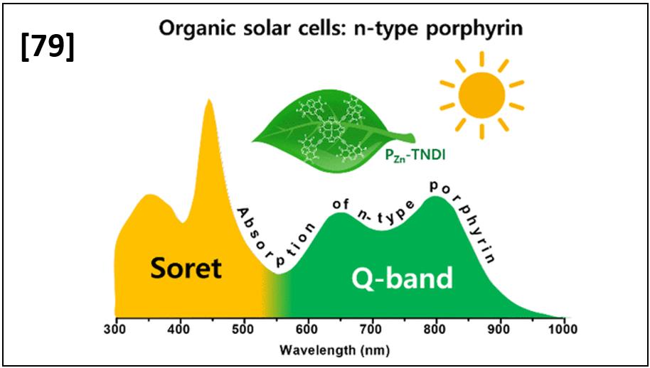 High Performance Near-Infrared Absorbing n-Type Porphyrin Acceptor for Organic Solar Cells