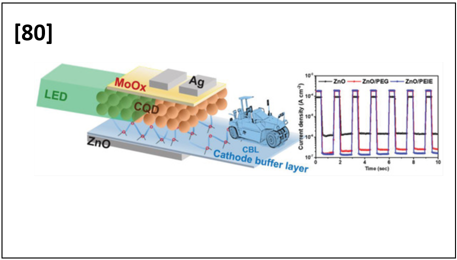 Improved Performance of Quantum‐Dot Photodetectors Using Cheap and Environmentally Friendly Polyethylene Glycol
