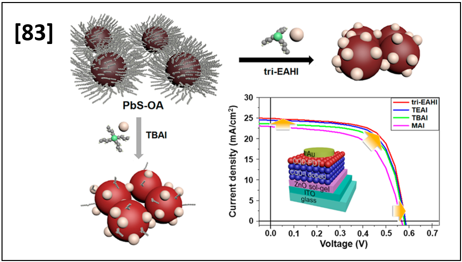 Improved Passivation of PbS Quantum Dots for Solar Cells Using Triethylamine Hydroiodide