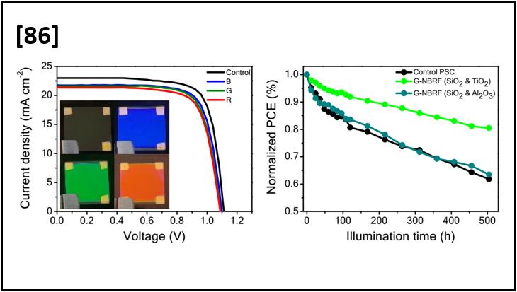 Stable and Colorful Perovskite Solar Cells Using a Non-Periodic SiO2/TiO2 Multi-Nanolayer Filter