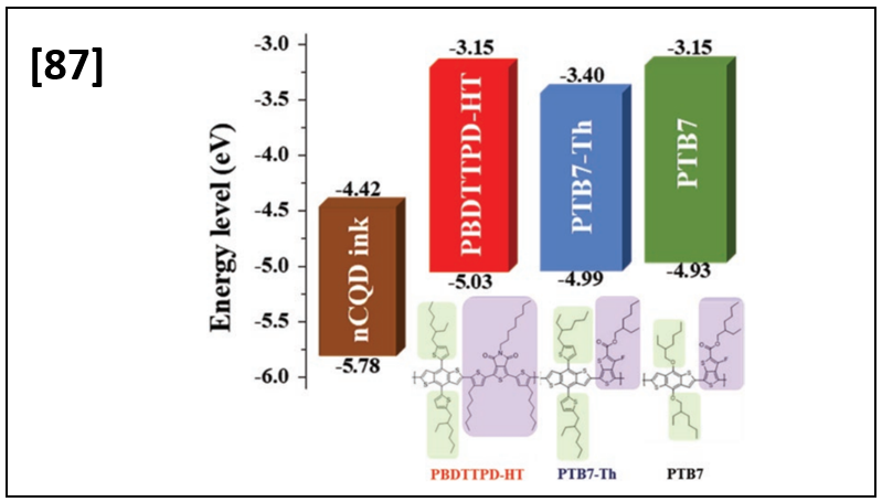 Molecular Engineering in Hole Transport π-Conjugated Polymers to Enable High Efficiency Colloidal Quantum Dot Solar Cells